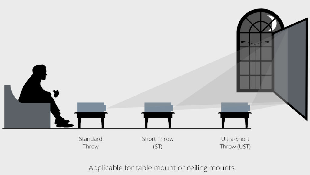 Choosing the right screen for an Ultra Short Throw Projector